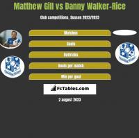 Matthew Gill vs Danny Walker-Rice h2h player stats