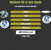Matthew Gill vs Kyle Hayde h2h player stats