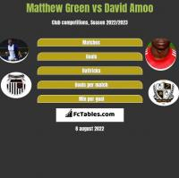 Matthew Green vs David Amoo h2h player stats