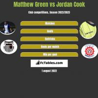 Matthew Green vs Jordan Cook h2h player stats