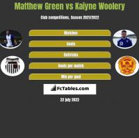 Matthew Green vs Kaiyne Woolery h2h player stats
