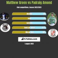 Matthew Green vs Padraig Amond h2h player stats