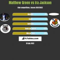 Matthew Green vs Ira Jackson h2h player stats