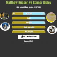 Matthew Hudson vs Connor Ripley h2h player stats