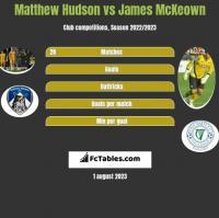 Matthew Hudson vs James McKeown h2h player stats