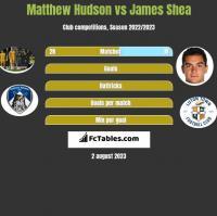 Matthew Hudson vs James Shea h2h player stats