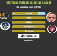 Matthew Hudson vs Jonas Loessl h2h player stats