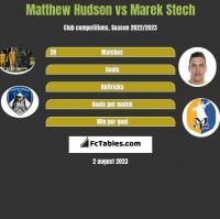 Matthew Hudson vs Marek Stech h2h player stats
