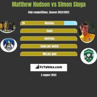 Matthew Hudson vs Simon Sluga h2h player stats