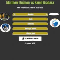 Matthew Hudson vs Kamil Grabara h2h player stats