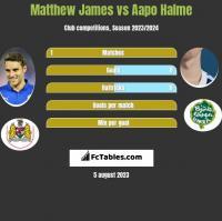 Matthew James vs Aapo Halme h2h player stats