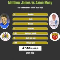 Matthew James vs Aaron Mooy h2h player stats