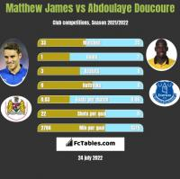 Matthew James vs Abdoulaye Doucoure h2h player stats