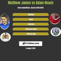 Matthew James vs Adam Reach h2h player stats