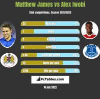 Matthew James vs Alex Iwobi h2h player stats