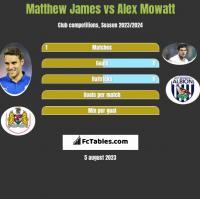 Matthew James vs Alex Mowatt h2h player stats
