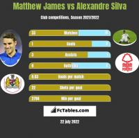 Matthew James vs Alexandre Silva h2h player stats