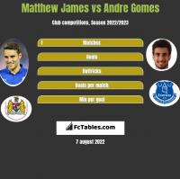 Matthew James vs Andre Gomes h2h player stats