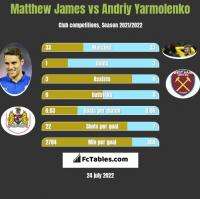 Matthew James vs Andrij Jarmołenko h2h player stats