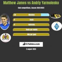 Matthew James vs Andriy Yarmolenko h2h player stats