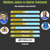 Matthew James vs Andros Townsend h2h player stats