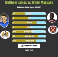 Matthew James vs Arthur Masuaku h2h player stats