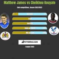 Matthew James vs Cheikhou Kouyate h2h player stats