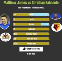 Matthew James vs Christian Kabasele h2h player stats