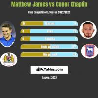 Matthew James vs Conor Chaplin h2h player stats
