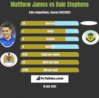 Matthew James vs Dale Stephens h2h player stats