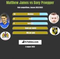 Matthew James vs Davy Proepper h2h player stats