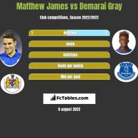 Matthew James vs Demarai Gray h2h player stats
