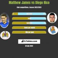 Matthew James vs Diego Rico h2h player stats