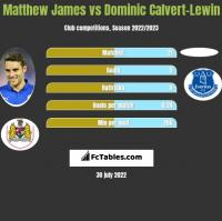 Matthew James vs Dominic Calvert-Lewin h2h player stats
