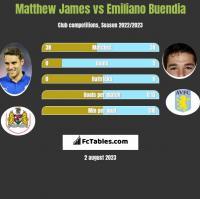 Matthew James vs Emiliano Buendia h2h player stats
