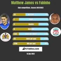 Matthew James vs Fabinho h2h player stats