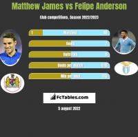 Matthew James vs Felipe Anderson h2h player stats