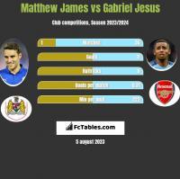 Matthew James vs Gabriel Jesus h2h player stats