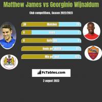 Matthew James vs Georginio Wijnaldum h2h player stats