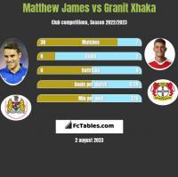 Matthew James vs Granit Xhaka h2h player stats