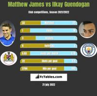Matthew James vs Ilkay Guendogan h2h player stats