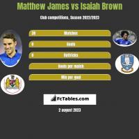Matthew James vs Isaiah Brown h2h player stats