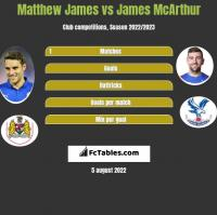 Matthew James vs James McArthur h2h player stats