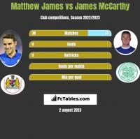 Matthew James vs James McCarthy h2h player stats