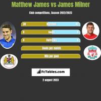 Matthew James vs James Milner h2h player stats