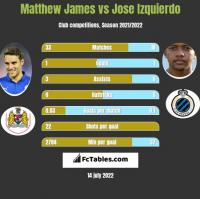 Matthew James vs Jose Izquierdo h2h player stats