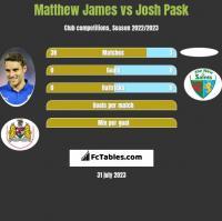 Matthew James vs Josh Pask h2h player stats