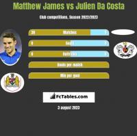 Matthew James vs Julien Da Costa h2h player stats