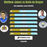 Matthew James vs Kevin de Bruyne h2h player stats