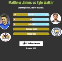 Matthew James vs Kyle Walker h2h player stats